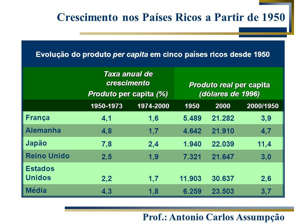 Prof.: Antonio Carlos Assumpção Crescimento nos Países Ricos a Partir de 1950 11,422.0391.9402,47,8 Japão 3,021.6477.3211,92,5 Reino Unido 2,630.63711