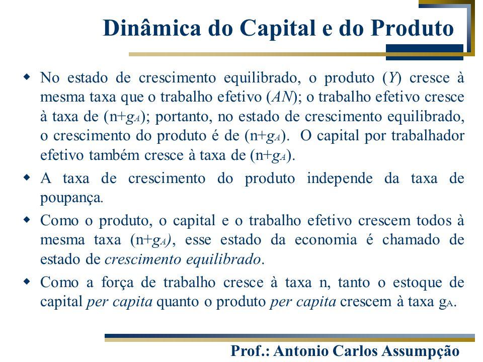 Prof.: Antonio Carlos Assumpção Dinâmica do Capital e do Produto  No estado de crescimento equilibrado, o produto (Y) cresce à mesma taxa que o traba