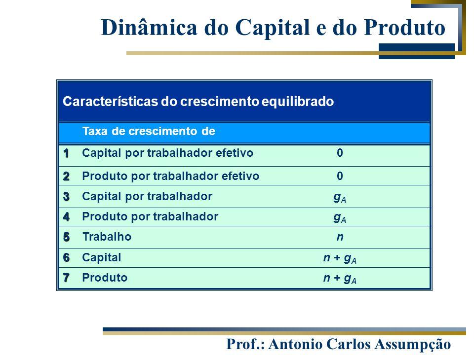 Prof.: Antonio Carlos Assumpção Dinâmica do Capital e do Produto Produto Capital Trabalho Produto por trabalhador Capital por trabalhador Produto por