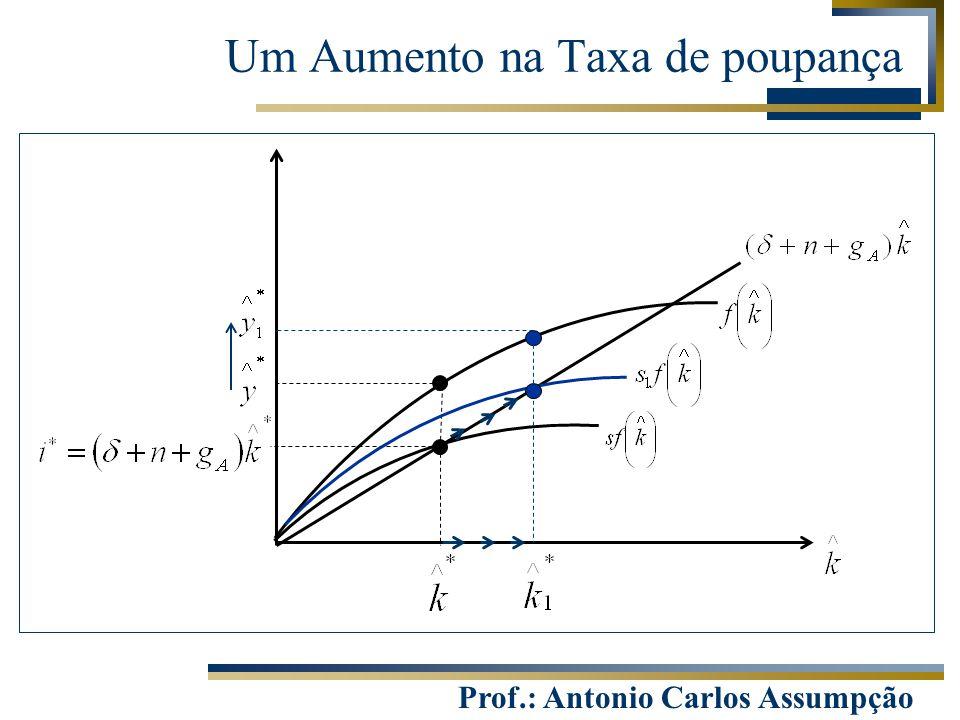 Prof.: Antonio Carlos Assumpção Um Aumento na Taxa de poupança