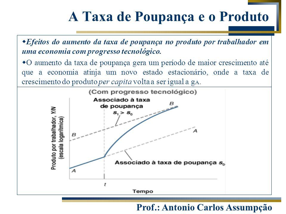 Prof.: Antonio Carlos Assumpção A Taxa de Poupança e o Produto  Efeitos do aumento da taxa de poupança no produto por trabalhador em uma economia com