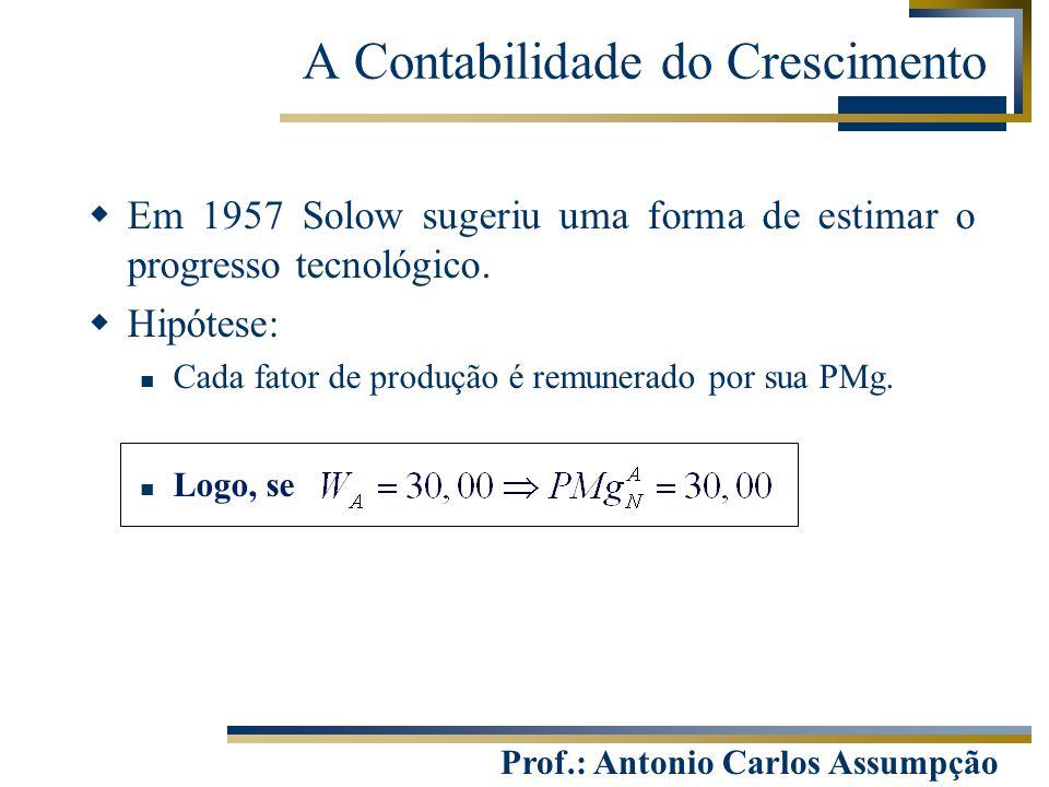 Prof.: Antonio Carlos Assumpção A Contabilidade do Crescimento  Em 1957 Solow sugeriu uma forma de estimar o progresso tecnológico.  Hipótese: Cada