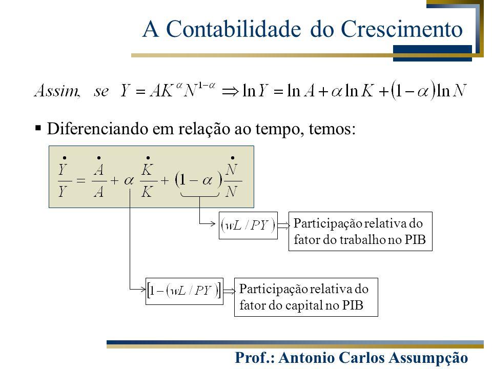 Prof.: Antonio Carlos Assumpção A Contabilidade do Crescimento  Diferenciando em relação ao tempo, temos: Participação relativa do fator do trabalho