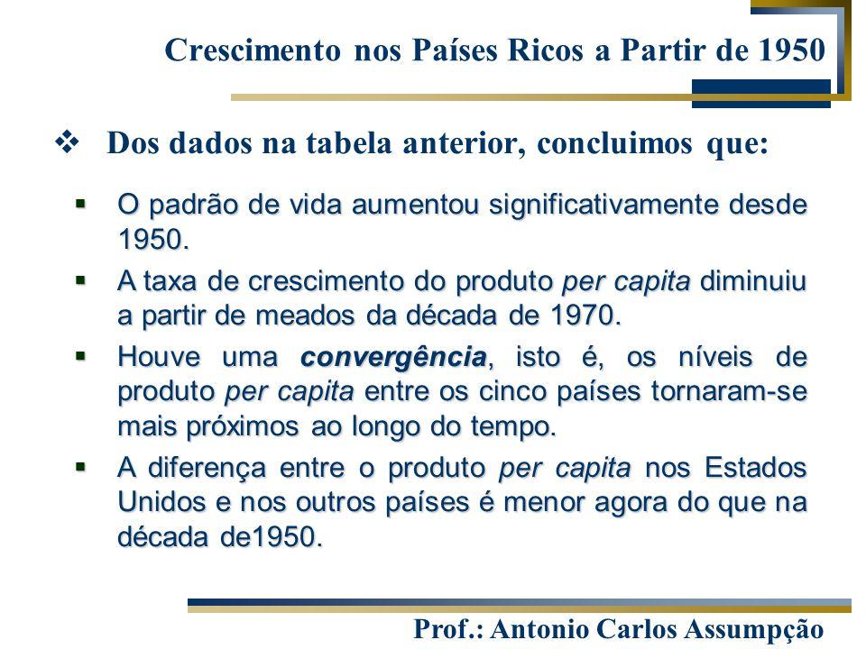 Prof.: Antonio Carlos Assumpção Crescimento nos Países Ricos a Partir de 1950  Dos dados na tabela anterior, concluimos que:  O padrão de vida aumen