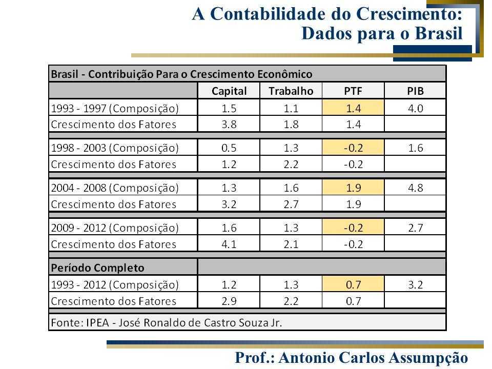 Prof.: Antonio Carlos Assumpção A Contabilidade do Crescimento: Dados para o Brasil