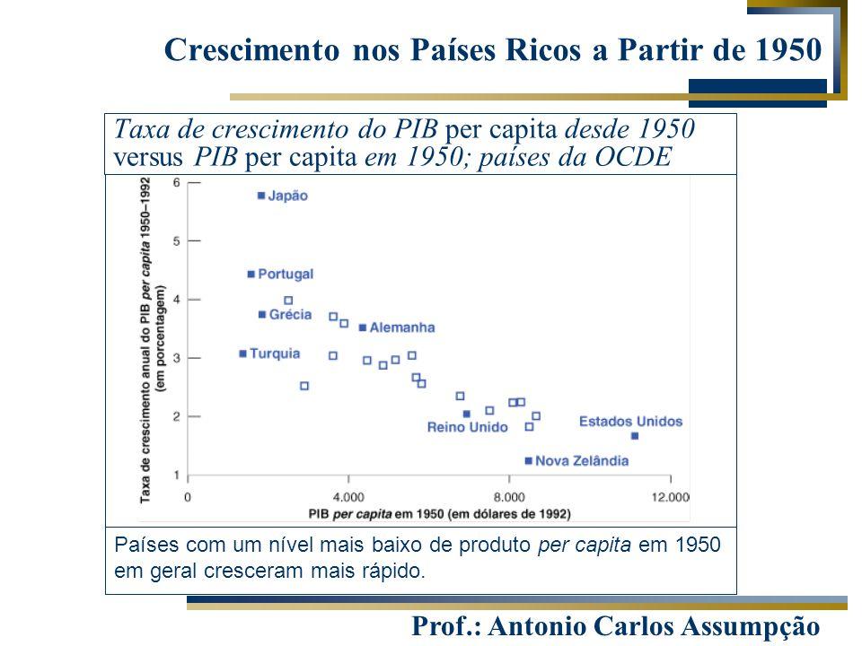 Prof.: Antonio Carlos Assumpção Crescimento nos Países Ricos a Partir de 1950 Taxa de crescimento do PIB per capita desde 1950 versus PIB per capita e