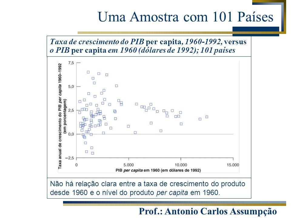 Prof.: Antonio Carlos Assumpção Uma Amostra com 101 Países Taxa de crescimento do PIB per capita, 1960-1992, versus o PIB per capita em 1960 (dólares