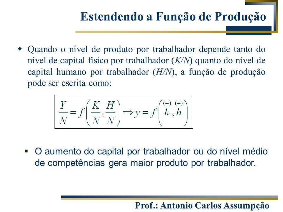 Prof.: Antonio Carlos Assumpção Estendendo a Função de Produção  Quando o nível de produto por trabalhador depende tanto do nível de capital físico p