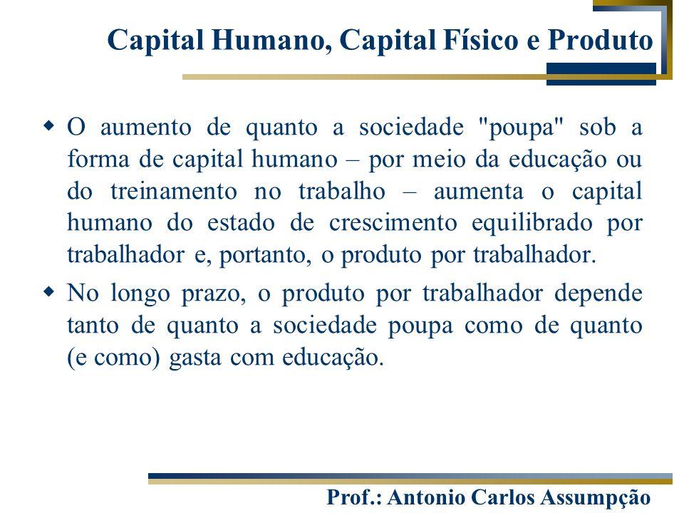 Prof.: Antonio Carlos Assumpção Capital Humano, Capital Físico e Produto  O aumento de quanto a sociedade