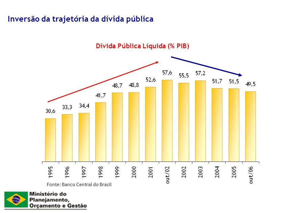 Dívida Pública Líquida (% PIB) Inversão da trajetória da dívida pública Fonte: Banco Central do Brasil