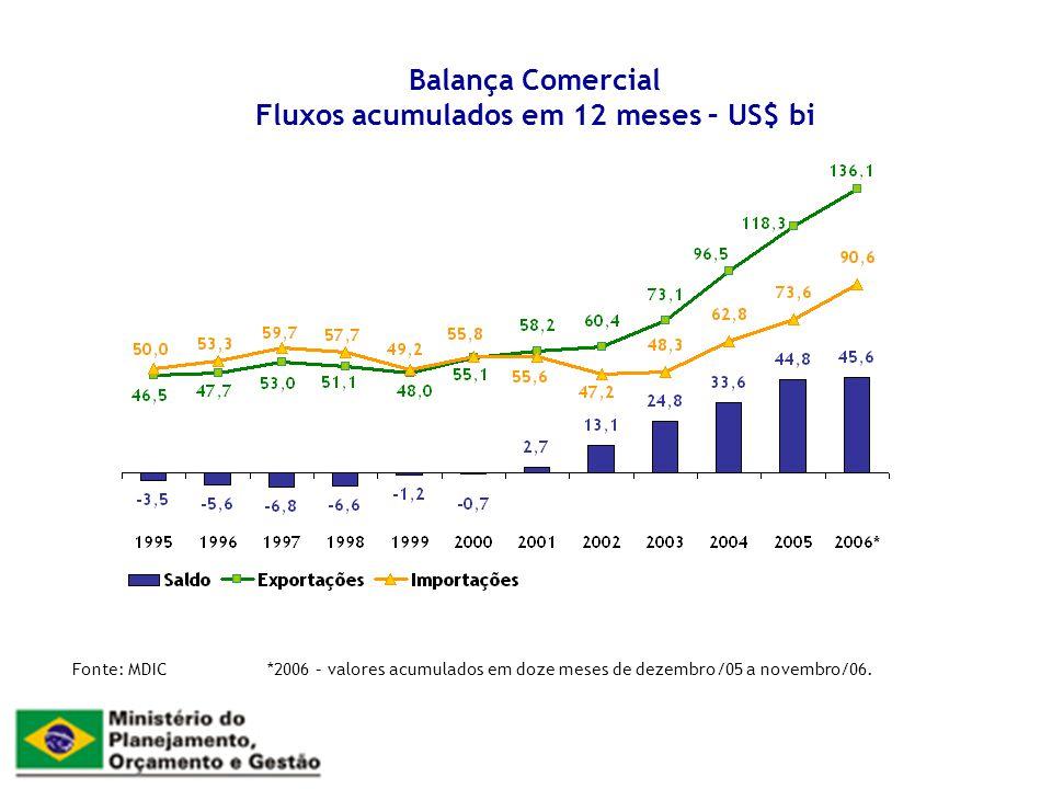 Balança Comercial Fluxos acumulados em 12 meses – US$ bi Fonte: MDIC *2006 – valores acumulados em doze meses de dezembro/05 a novembro/06.