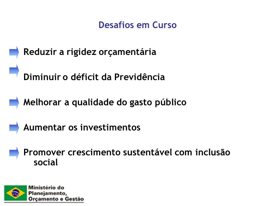 Desafios em Curso Reduzir a rigidez orçamentária Diminuir o déficit da Previdência Melhorar a qualidade do gasto público Aumentar os investimentos Pro