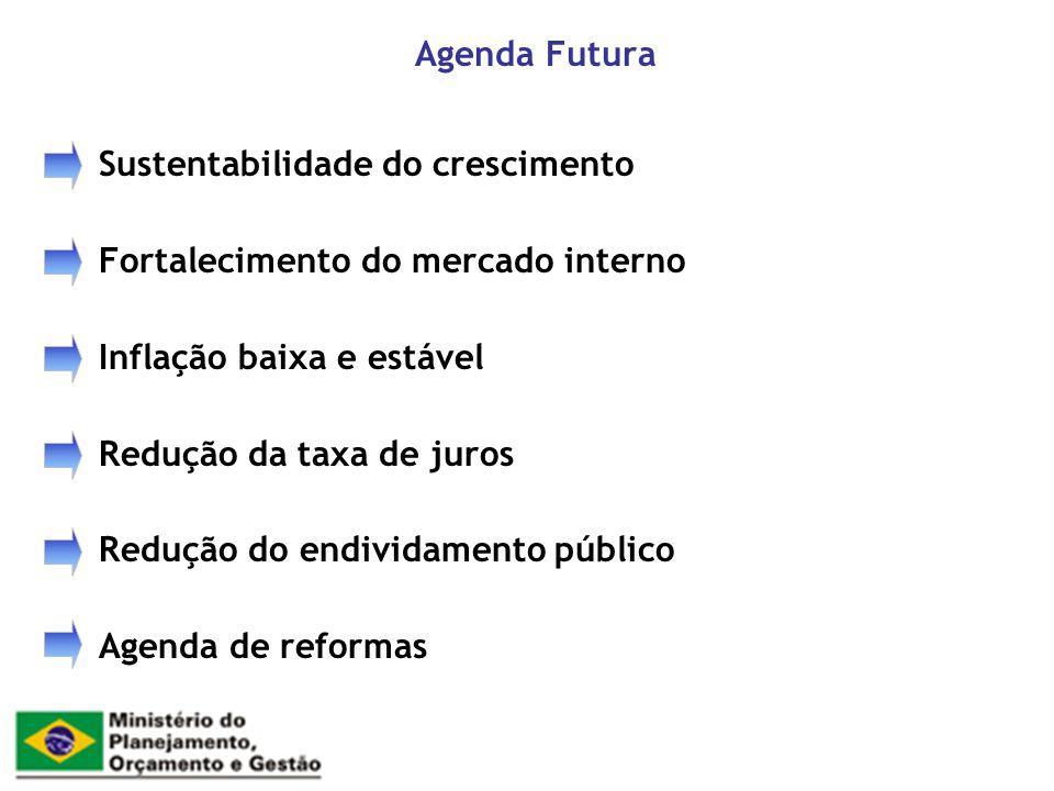 Agenda Futura Sustentabilidade do crescimento Fortalecimento do mercado interno Inflação baixa e estável Redução da taxa de juros Redução do endividam
