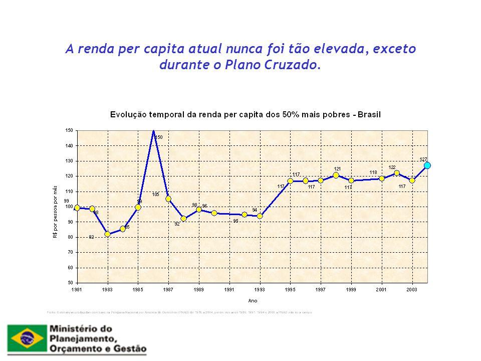 Agenda Futura Sustentabilidade do crescimento Fortalecimento do mercado interno Inflação baixa e estável Redução da taxa de juros Redução do endividamento público Agenda de reformas