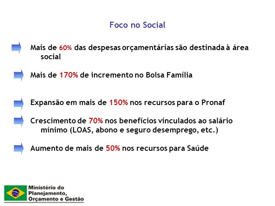 Foco no Social Mais de 60% das despesas orçamentárias são destinada à área social Mais de 170% de incremento no Bolsa Família Expansão em mais de 150%
