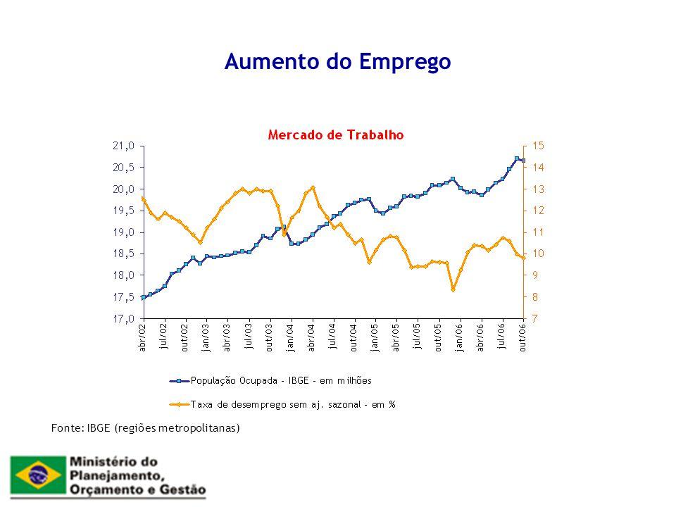 Aumento da Massa Salarial Massa Salarial Real, 2003 a 2006 (outubro) (taxa real de crescimento; % em relação ao mesmo mês do ano anterior)