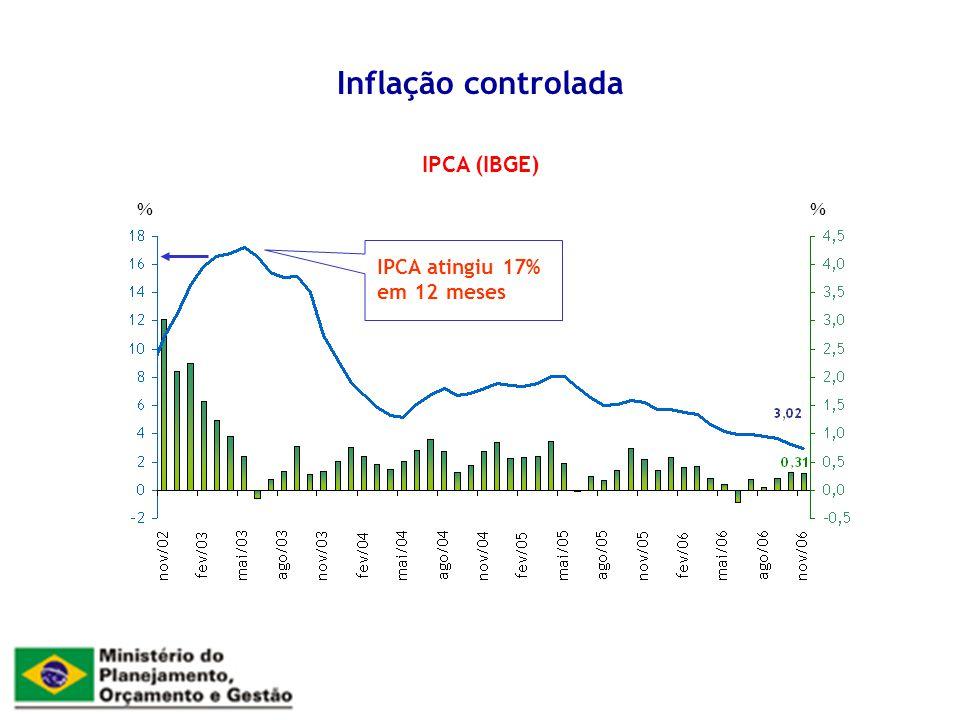Inflação controlada IPCA atingiu 17% em 12 meses IPCA (IBGE) %