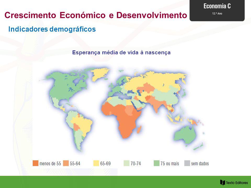 Indicadores demográficos Esperança média de vida à nascença Crescimento Económico e Desenvolvimento