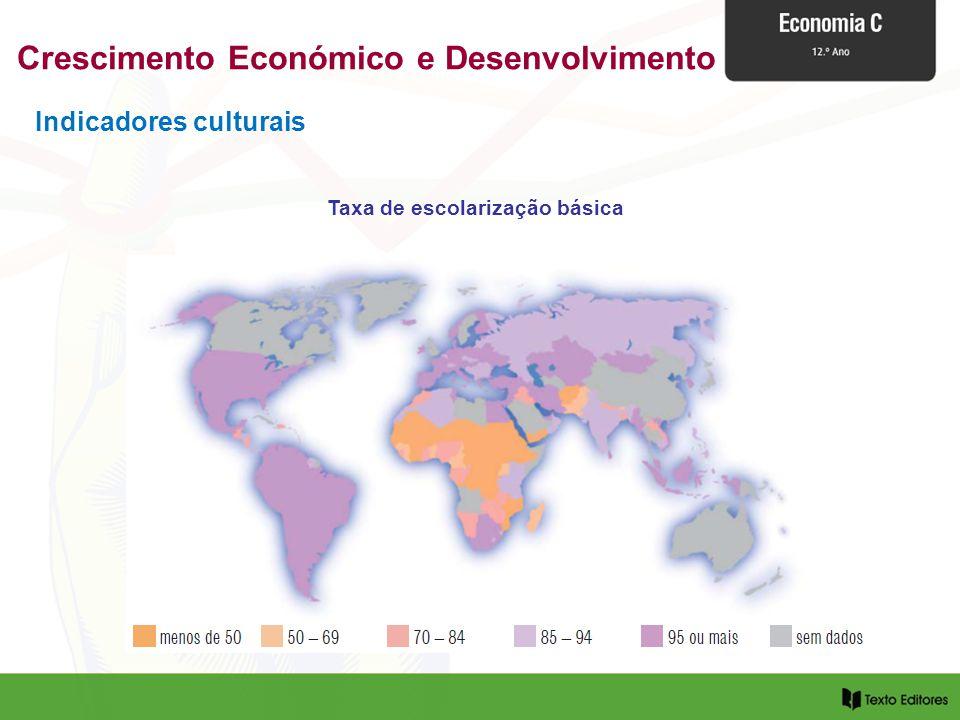 Indicadores culturais Taxa de escolarização básica Crescimento Económico e Desenvolvimento