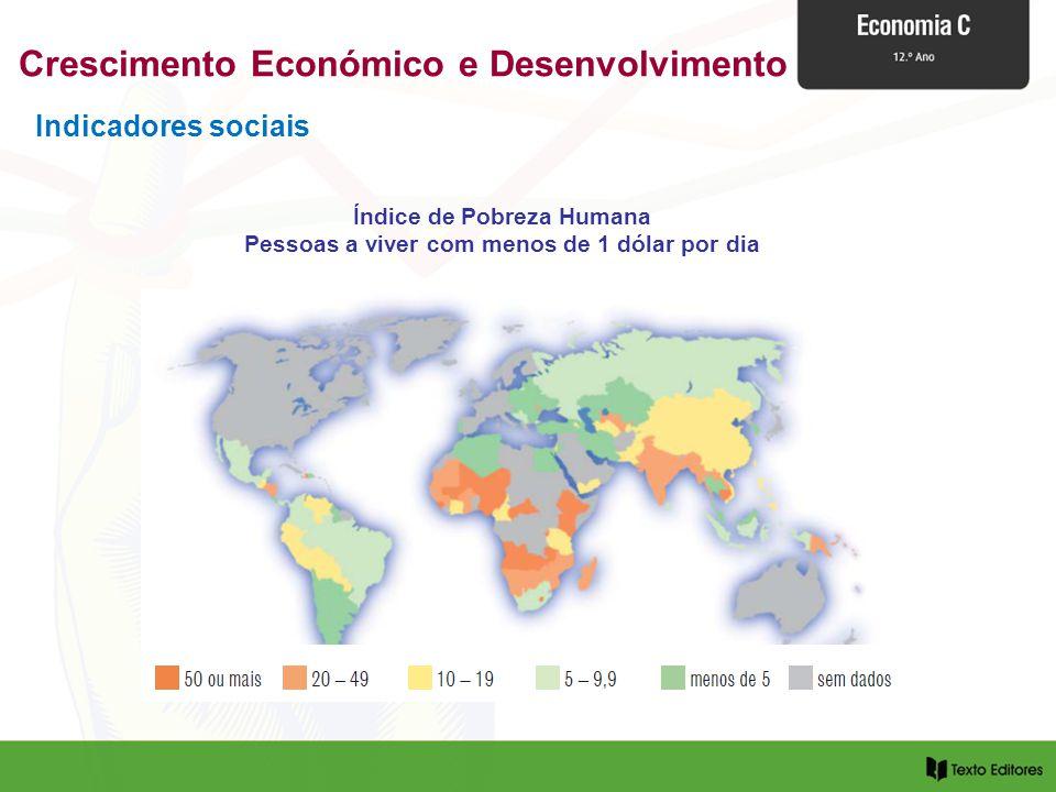 Indicadores sociais Índice de Pobreza Humana Pessoas a viver com menos de 1 dólar por dia Crescimento Económico e Desenvolvimento