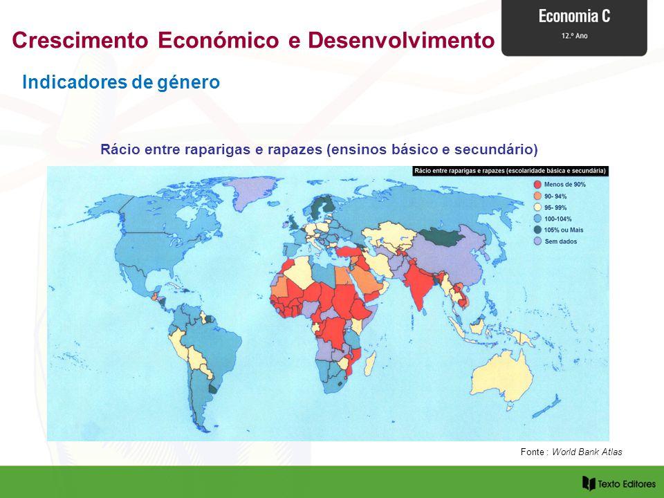 Indicadores de género Rácio entre raparigas e rapazes (ensinos básico e secundário) Fonte : World Bank Atlas Crescimento Económico e Desenvolvimento
