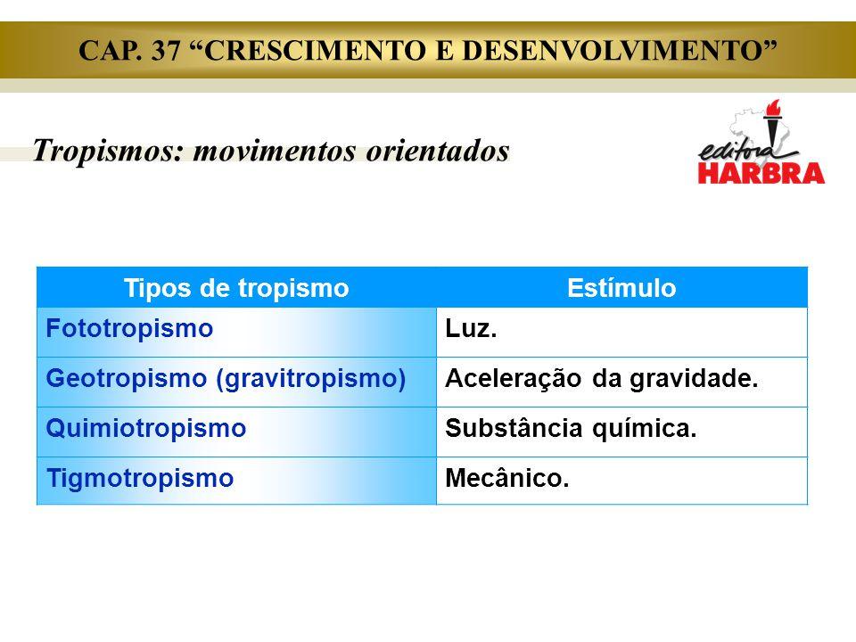 Tropismos: movimentos orientados Tipos de tropismoEstímulo FototropismoLuz. Geotropismo (gravitropismo)Aceleração da gravidade. QuimiotropismoSubstânc