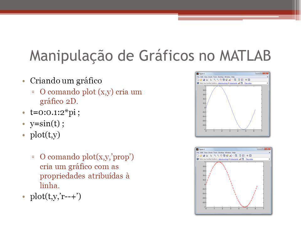 Manipulação de Gráficos no MATLAB Criando um gráfico ▫O comando plot (x,y) cria um gráfico 2D. t=0:0.1:2*pi ; y=sin(t) ; plot(t,y) ▫O comando plot(x,y