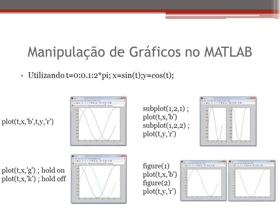 Manipulação de Gráficos no MATLAB Utilizando t=0:0.1:2*pi; x=sin(t);y=cos(t); plot(t,x,'b',t,y,'r') plot(t,x,'g') ; hold on plot(t,x,'k') ; hold off s
