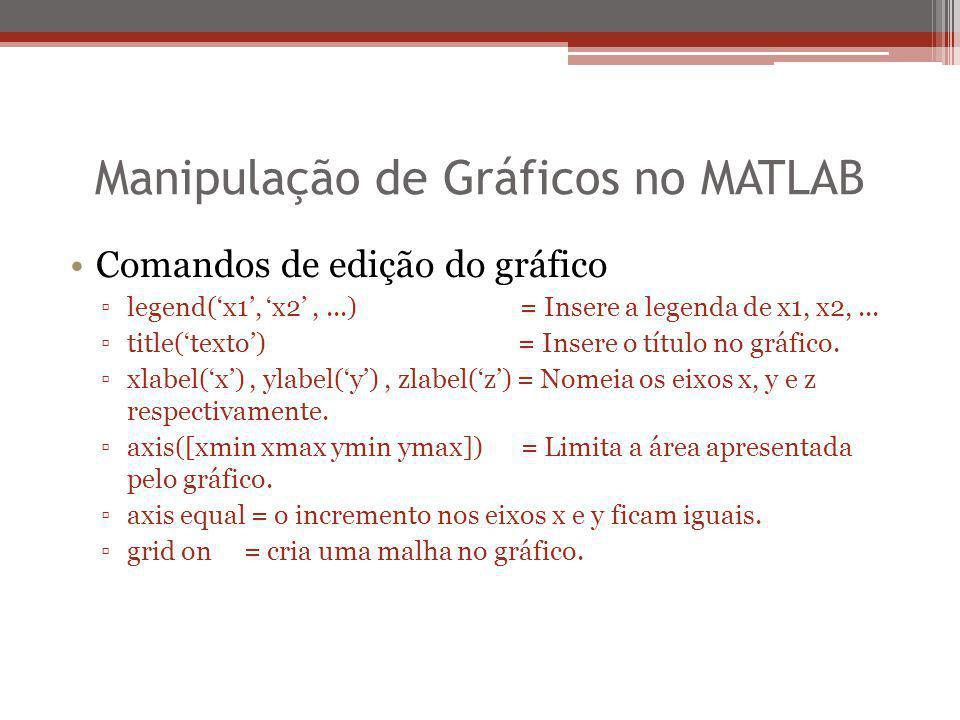 Manipulação de Gráficos no MATLAB Comandos de edição do gráfico ▫legend('x1', 'x2',...) = Insere a legenda de x1, x2,... ▫title('texto') = Insere o tí
