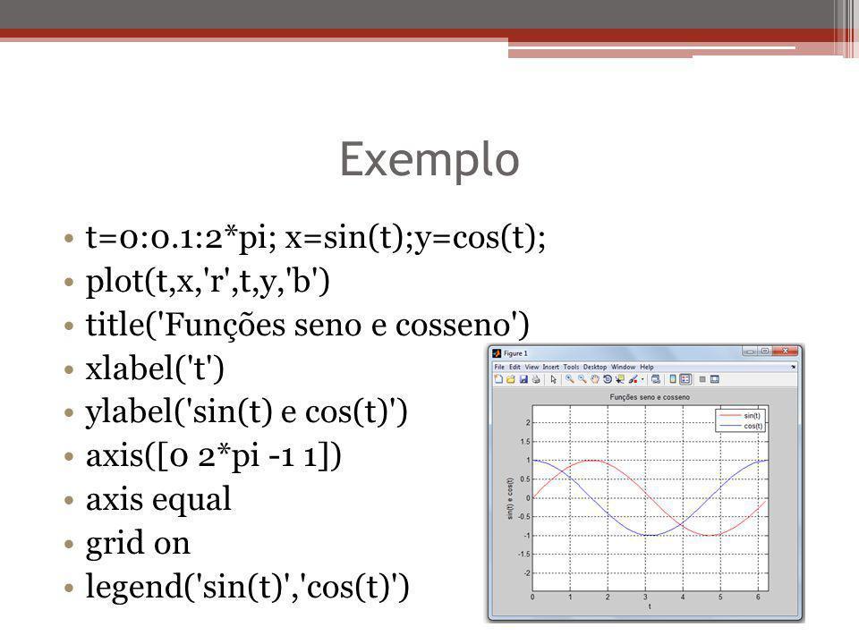 Exemplo t=0:0.1:2*pi; x=sin(t);y=cos(t); plot(t,x,'r',t,y,'b') title('Funções seno e cosseno') xlabel('t') ylabel('sin(t) e cos(t)') axis([0 2*pi -1 1