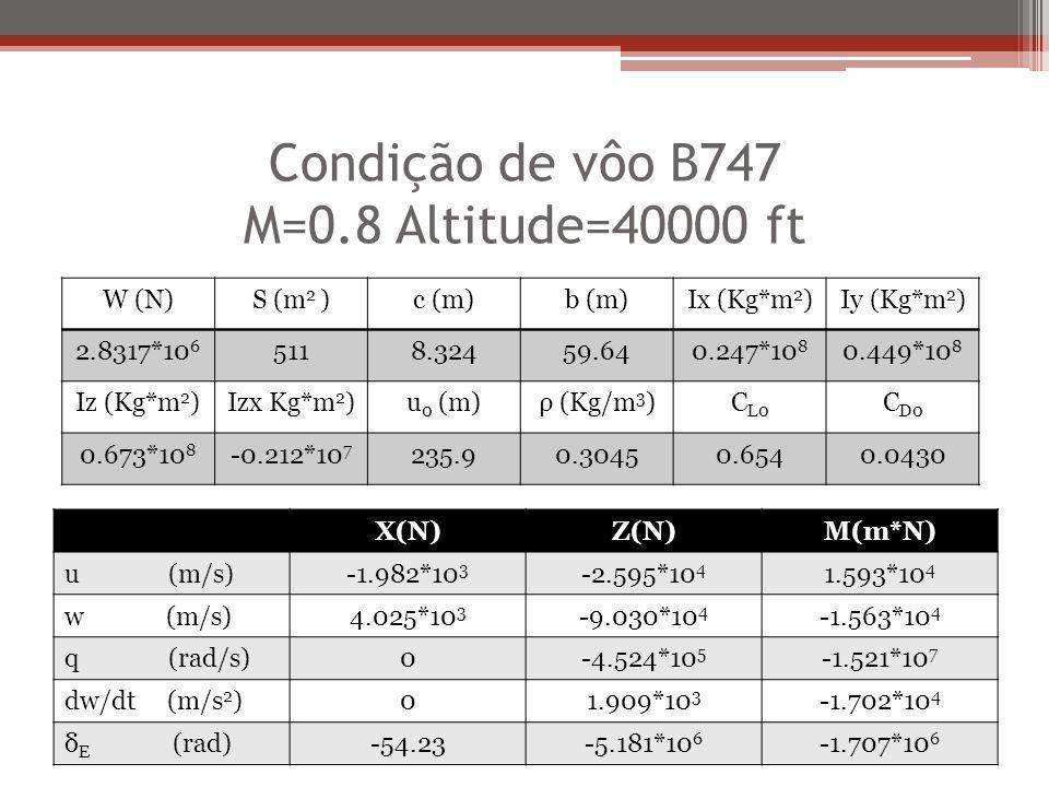 Condição de vôo B747 M=0.8 Altitude=40000 ft X(N)Z(N)M(m*N) u (m/s)-1.982*10 3 -2.595*10 4 1.593*10 4 w (m/s)4.025*10 3 -9.030*10 4 -1.563*10 4 q (rad