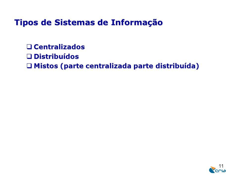 11 Tipos de Sistemas de Informação  Centralizados  Distribuídos  Mistos (parte centralizada parte distribuída)