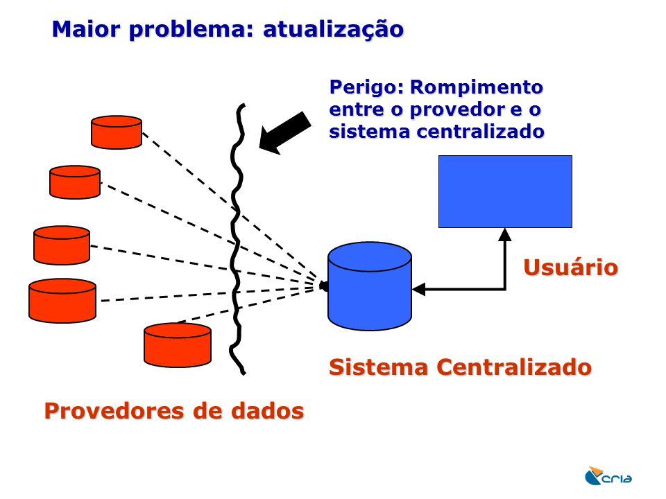 Maior problema: atualização Provedores de dados Sistema Centralizado Perigo: Rompimento entre o provedor e o sistema centralizado Usuário