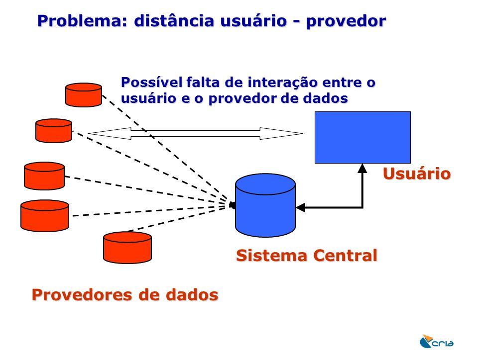Problema: distância usuário - provedor Provedores de dados Sistema Central Possível falta de interação entre o usuário e o provedor de dados Usuário
