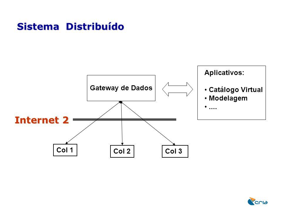 Sistema Distribuído Gateway de Dados Aplicativos: Catálogo Virtual Modelagem.... Col 1 Col 2Col 3 Internet 2