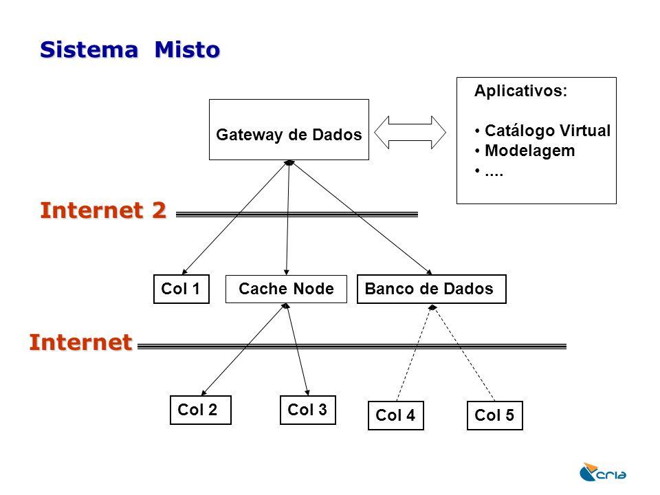 Sistema Misto Gateway de Dados Aplicativos: Catálogo Virtual Modelagem.... Col 1 Cache Node Banco de Dados Internet 2 Col 2Col 3 Col 4Col 5 Internet