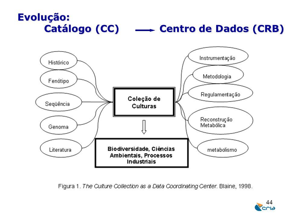 44 Evolução: Catálogo (CC) Centro de Dados (CRB)