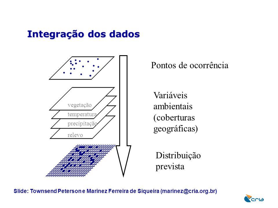 Integração dos dados Pontos de ocorrência Distribuição prevista Variáveis ambientais (coberturas geográficas) vegetação temperatura precipitação relev