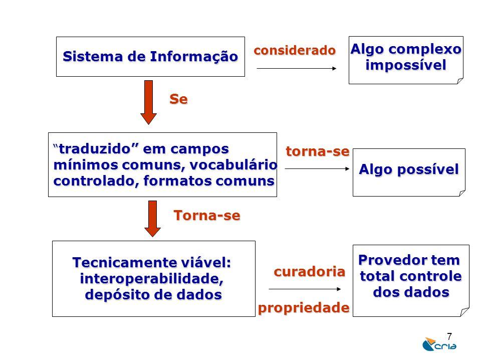 """7 Sistema de Informação """" traduzido"""" em campos mínimos comuns, vocabulário controlado, formatos comuns Tecnicamente viável: interoperabilidade, depósi"""