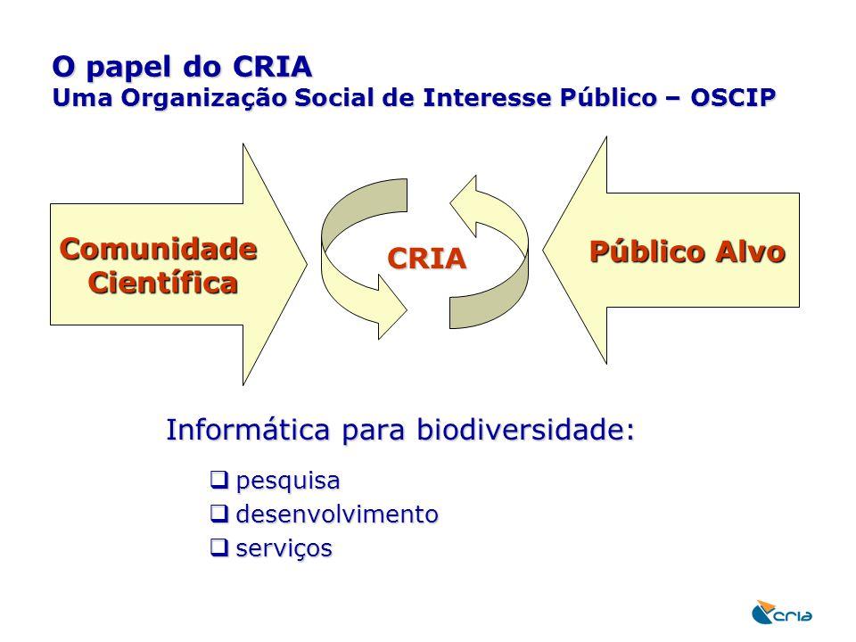 O papel do CRIA Uma Organização Social de Interesse Público – OSCIP Informática para biodiversidade:  pesquisa  desenvolvimento  serviços Comunidad