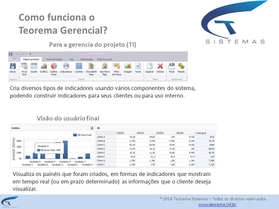 Como funciona o Teorema Gerencial? Para a gerencia do projeto (TI) Cria diversos tipos de indicadores usando vários componentes do sistema, podendo co