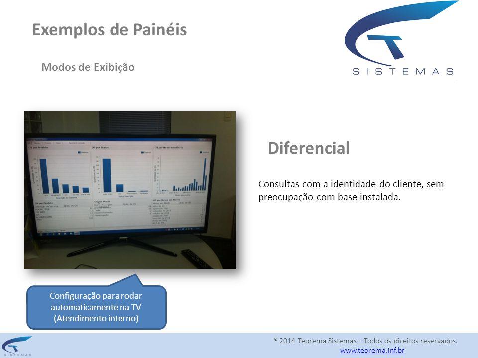 Exemplos de Painéis Modos de Exibição Configuração para rodar automaticamente na TV (Atendimento interno) Diferencial Consultas com a identidade do cl