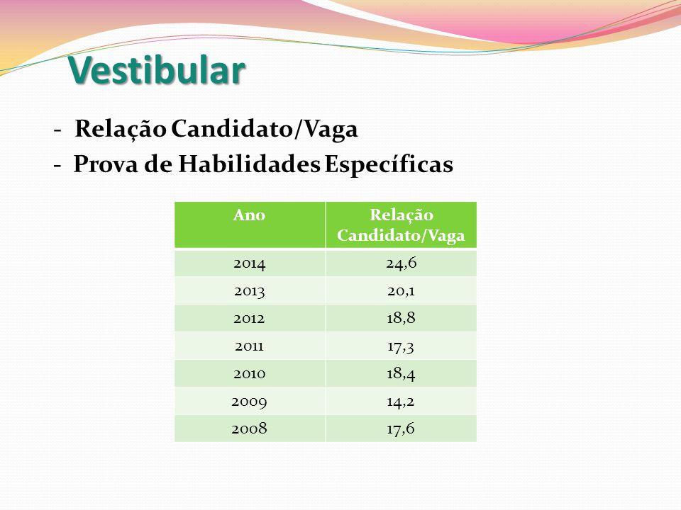 Vestibular - Relação Candidato/Vaga - Prova de Habilidades Específicas AnoRelação Candidato/Vaga 201424,6 201320,1 201218,8 201117,3 201018,4 200914,2 200817,6