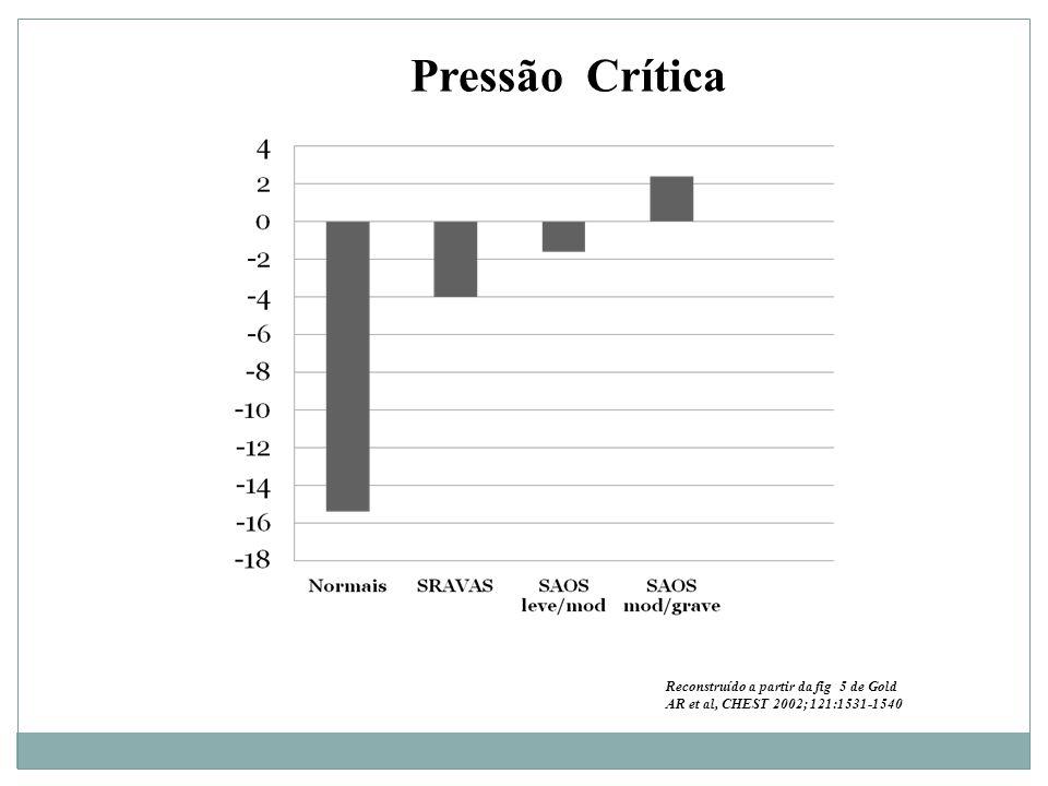 Pressão Crítica Reconstruído a partir da fig 5 de Gold AR et al, CHEST 2002; 121:1531-1540