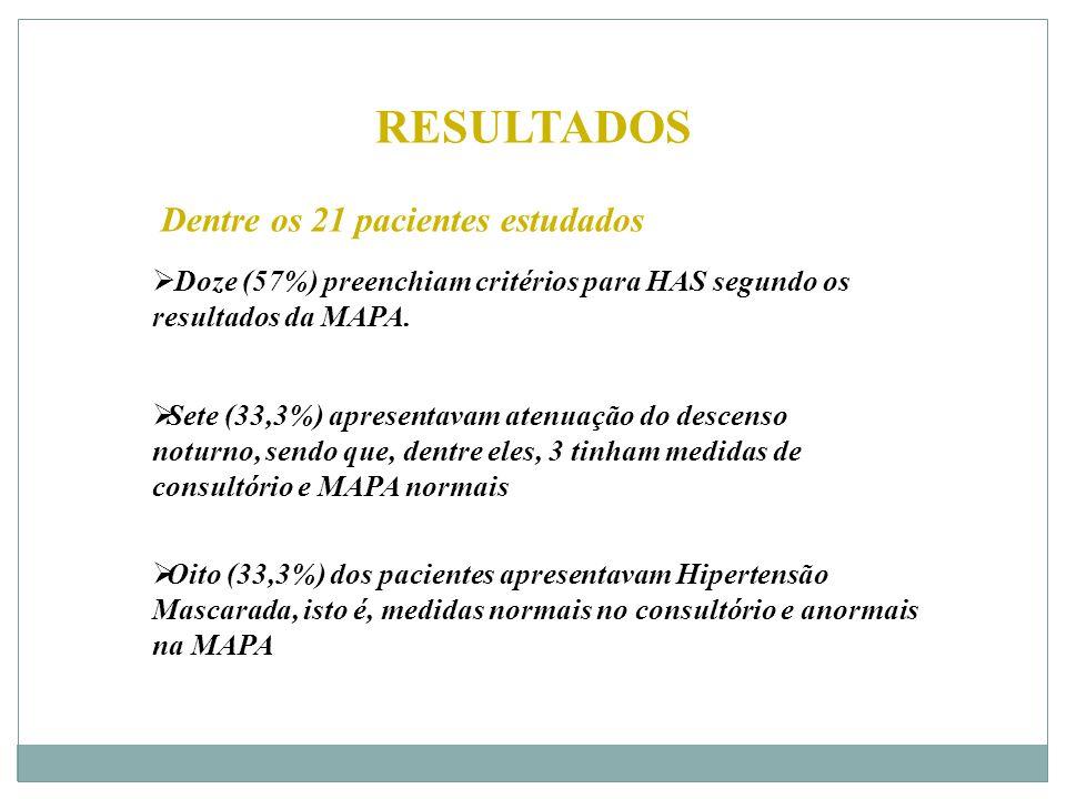 RESULTADOS  Doze (57%) preenchiam critérios para HAS segundo os resultados da MAPA.