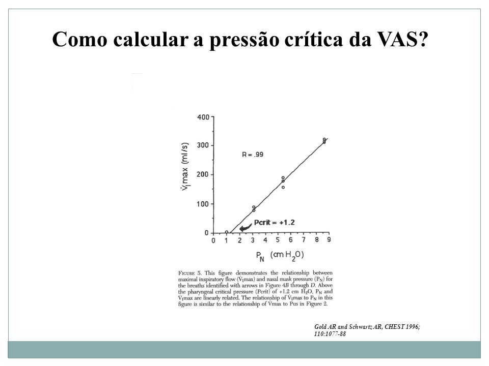 Como calcular a pressão crítica da VAS? Gold AR and Schwartz AR, CHEST 1996; 110:1077-88
