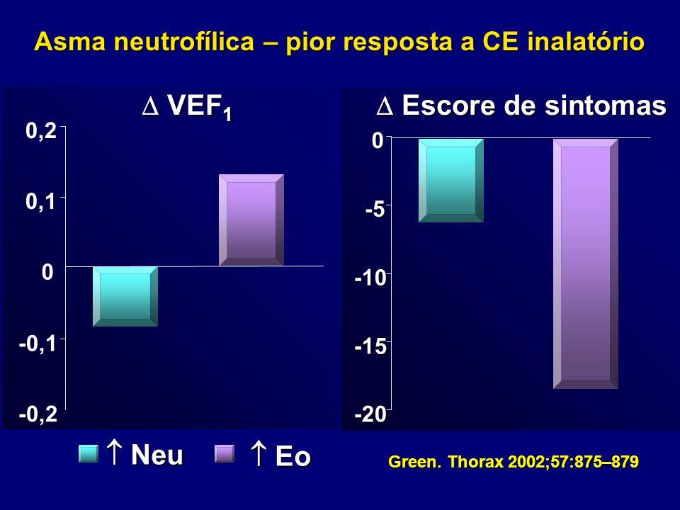 Asma neutrofílica – pior resposta a CE inalatório  VEF 1  Escore de sintomas -0,1 0 0,1 0,2 -20 -15 -10 -5 0  Neu  Eo Green. Thorax 2002;57:875–87