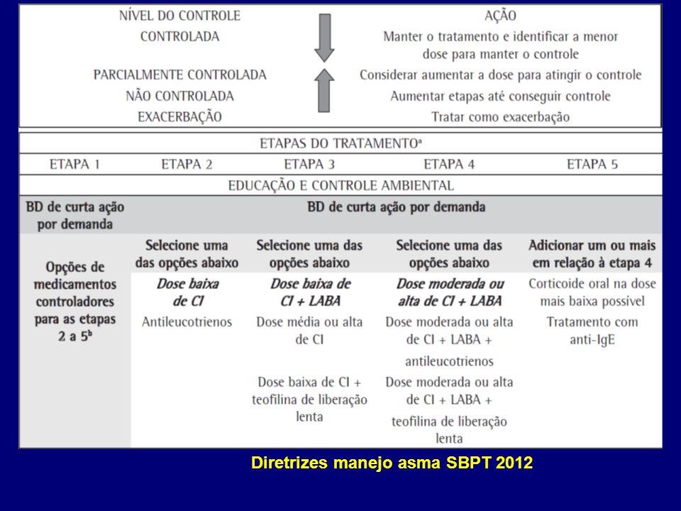 Carvalho Pinto, RM. Resp Med 2012; 106:47 Não atópico Tardio Eosinofílico Obstrução fixa