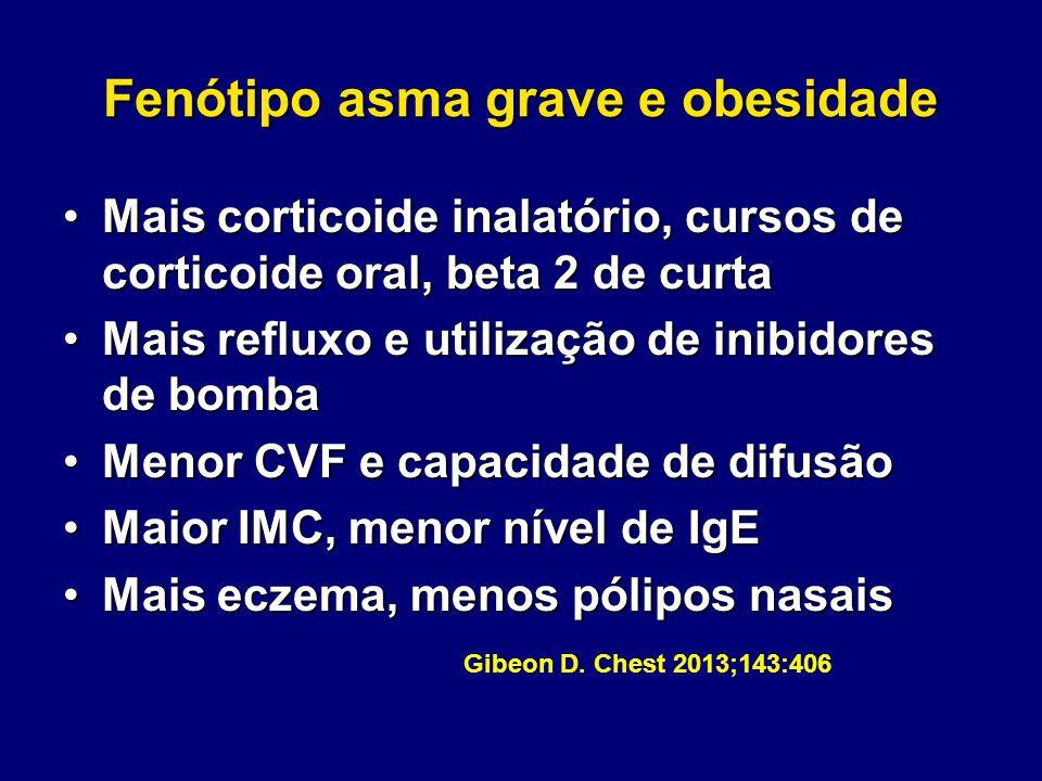 Fenótipo asma grave e obesidade Mais corticoide inalatório, cursos de corticoide oral, beta 2 de curtaMais corticoide inalatório, cursos de corticoide