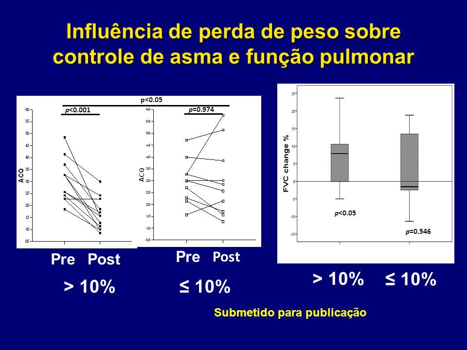 Influência de perda de peso sobre controle de asma e função pulmonar p<0.05 p=0.546 Pre Post > 10% ≤ 10% Submetido para publicação p<0.001 p=0.974 p<0.05
